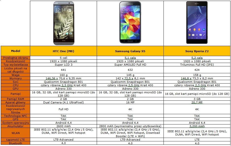 HTC tabela