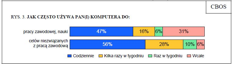 """Źródło Tab. Badanie CBOS """"Korzystanie z komputerów i internetu"""" nr BS/79/2010"""