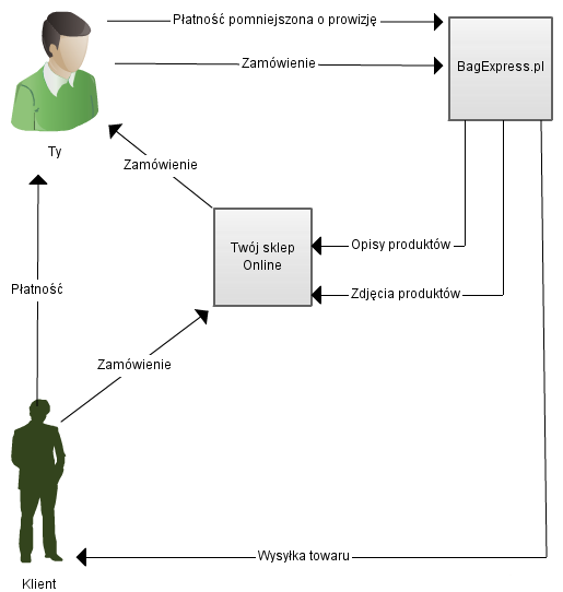 Bagexpress.pl-model-wspolpracy