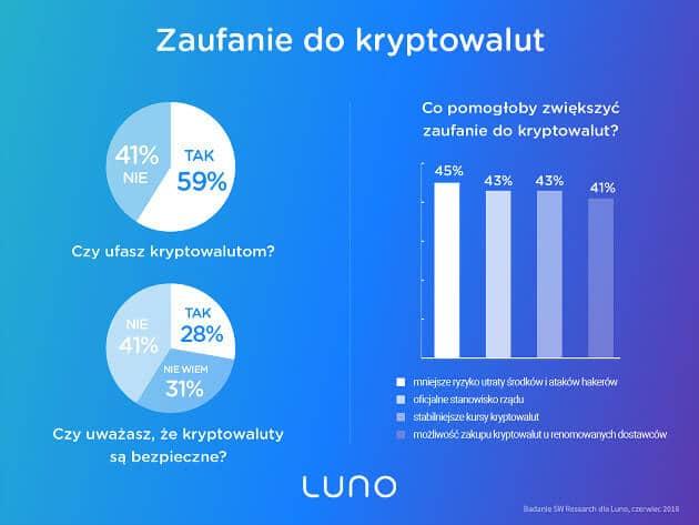 Badanie kryptowalut