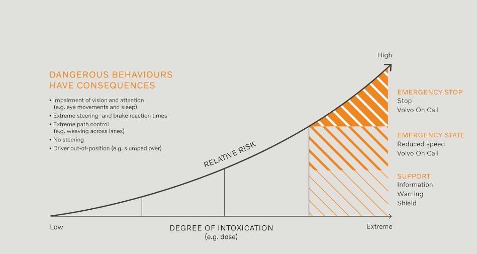 Wykres pokazujący proces podejmowania decyzji przez systemy Volvo w przypadku nietrzeźwych lub otumanionych kierowców.