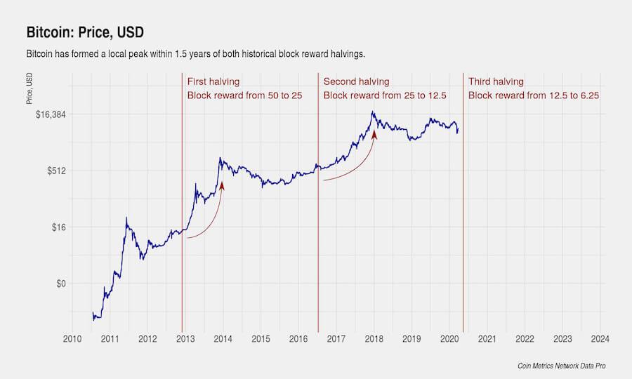 Wykres ilustrujący poprzednie halvingi bitcoina, Coin Metrics Network Data Pro
