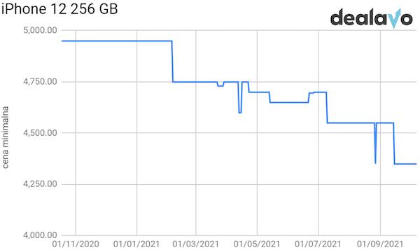 Analiza cen iPhone 12 256 GB