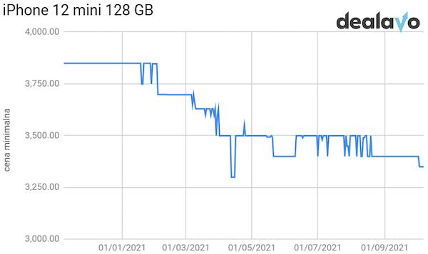 Analiza cen iPhone 12 Mini 128 GB