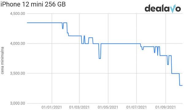 Analiza cen iPhone 12 Mini 256 GB
