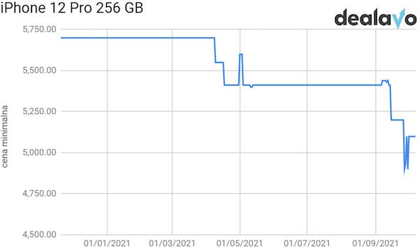 Analiza cen iPhone 12 Pro 256 GB