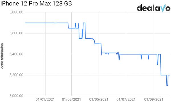 Analiza cen iPhone 12 Pro Max 128 GB